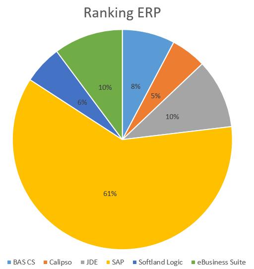 Ranking de ERP SAP