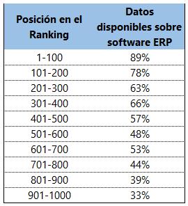 Validez Representativa de datos ERP - SAP