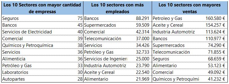 Informe por Sector de ERP - Master de SAP